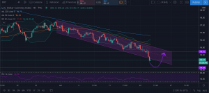 dxy 4h chart